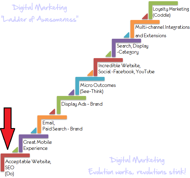 digital_marketing_ladder_of_magnificient_success-awesomeness-awesomeness-digital-marketing